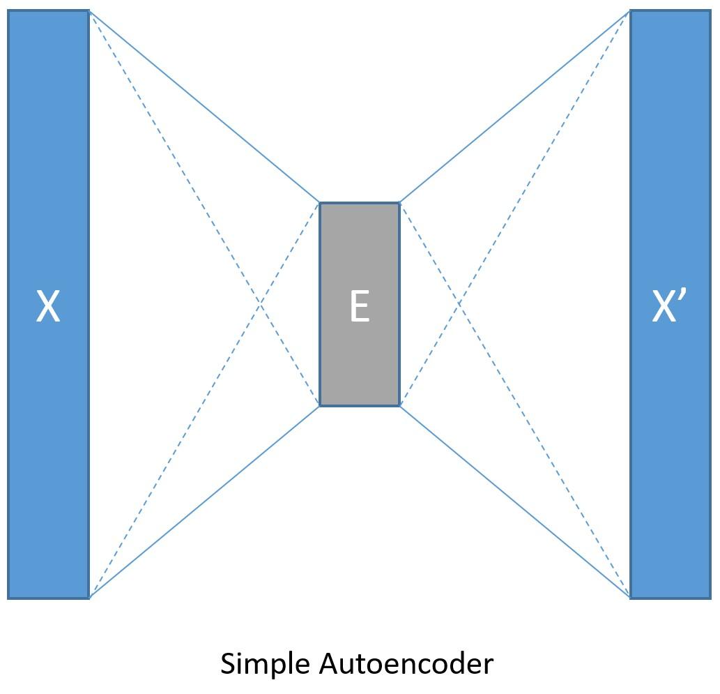 Simple Autoencoder