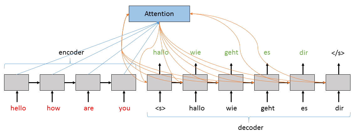 CNTK 204: Sequence to Sequence Networks with Text Data — Python API