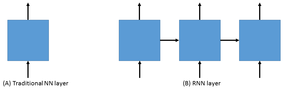 Working with Sequences — Python API for CNTK 2 6 documentation